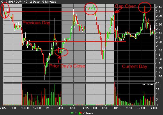 gap-trading-c-3
